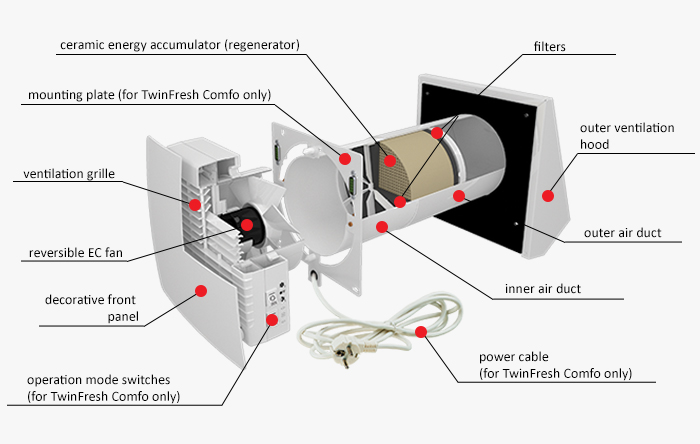 Heat Recovery Ventilation System : Heat recovery ventilators twinfresh comfo official vents