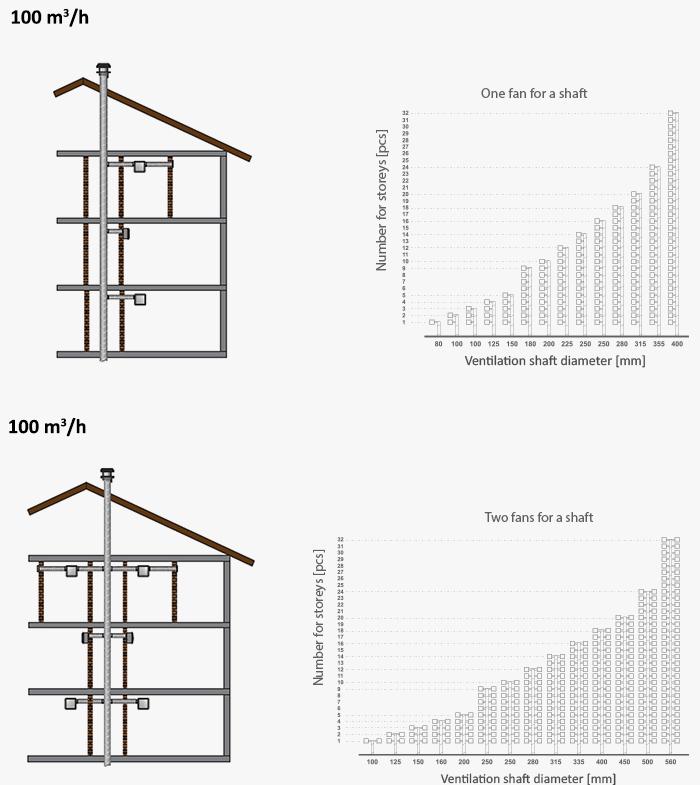 Air Shaft Calculation In Multi Storey Buildings
